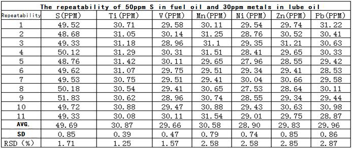 Exemplo de analise de amostra de petróleo do Espectrômetro Portátil Cube 100S